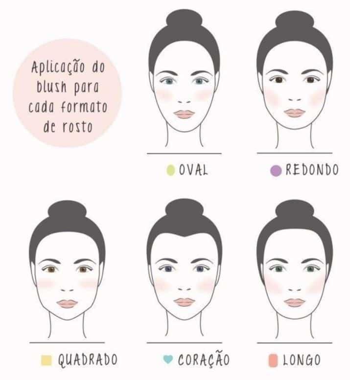 Figura mostrando como aplicar blush em cada tipo de rosto
