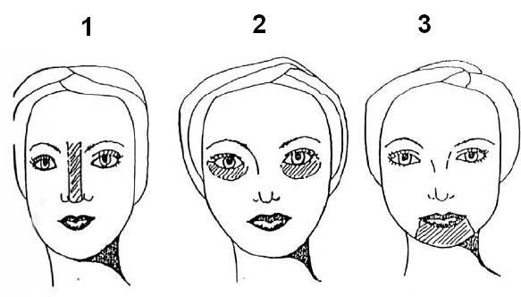 Figuras mostrando onjde iluminar determinadas áreas do rosto