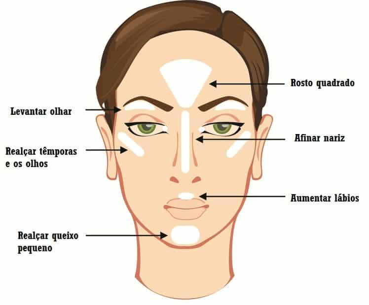 Foto mostrando onde no rosto é feita a iluminação