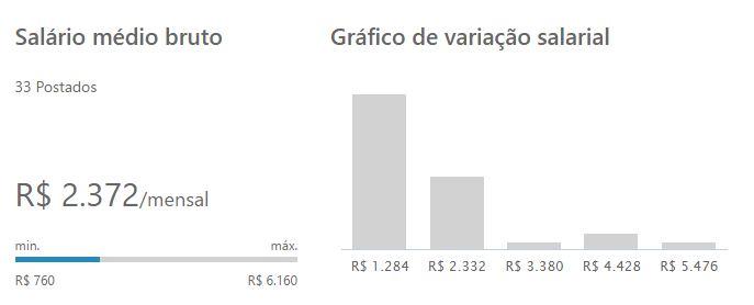 Gráfico mostrando a Variação do salário de uma maquiador profissional