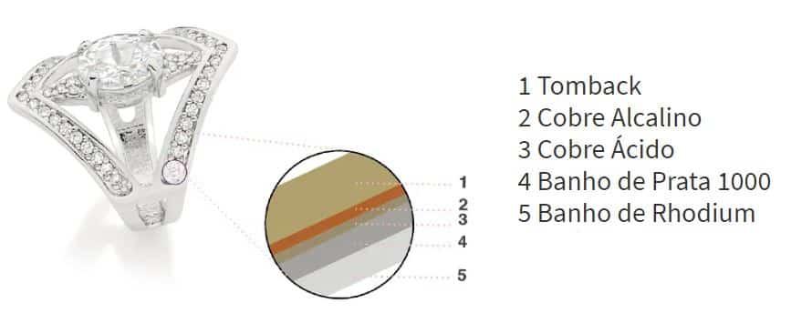 banho ródio Rommanel